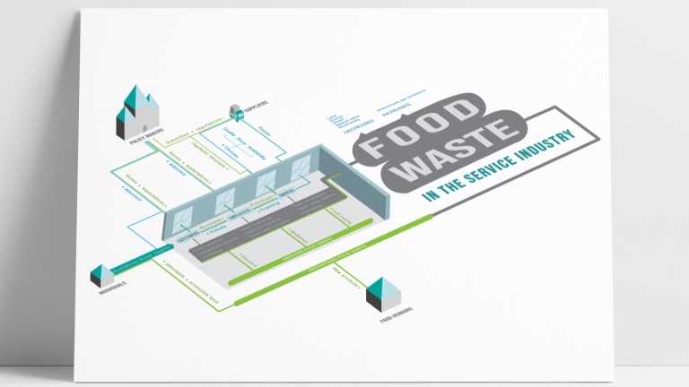Food Waste System Map