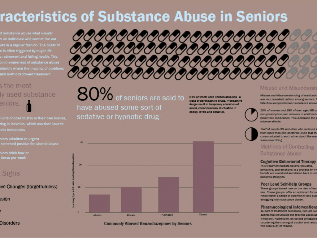 Characteristics of Substance Abuse in Seniors