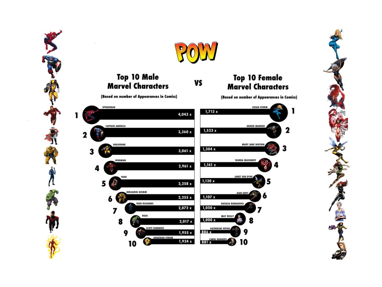 InfographicMarvel