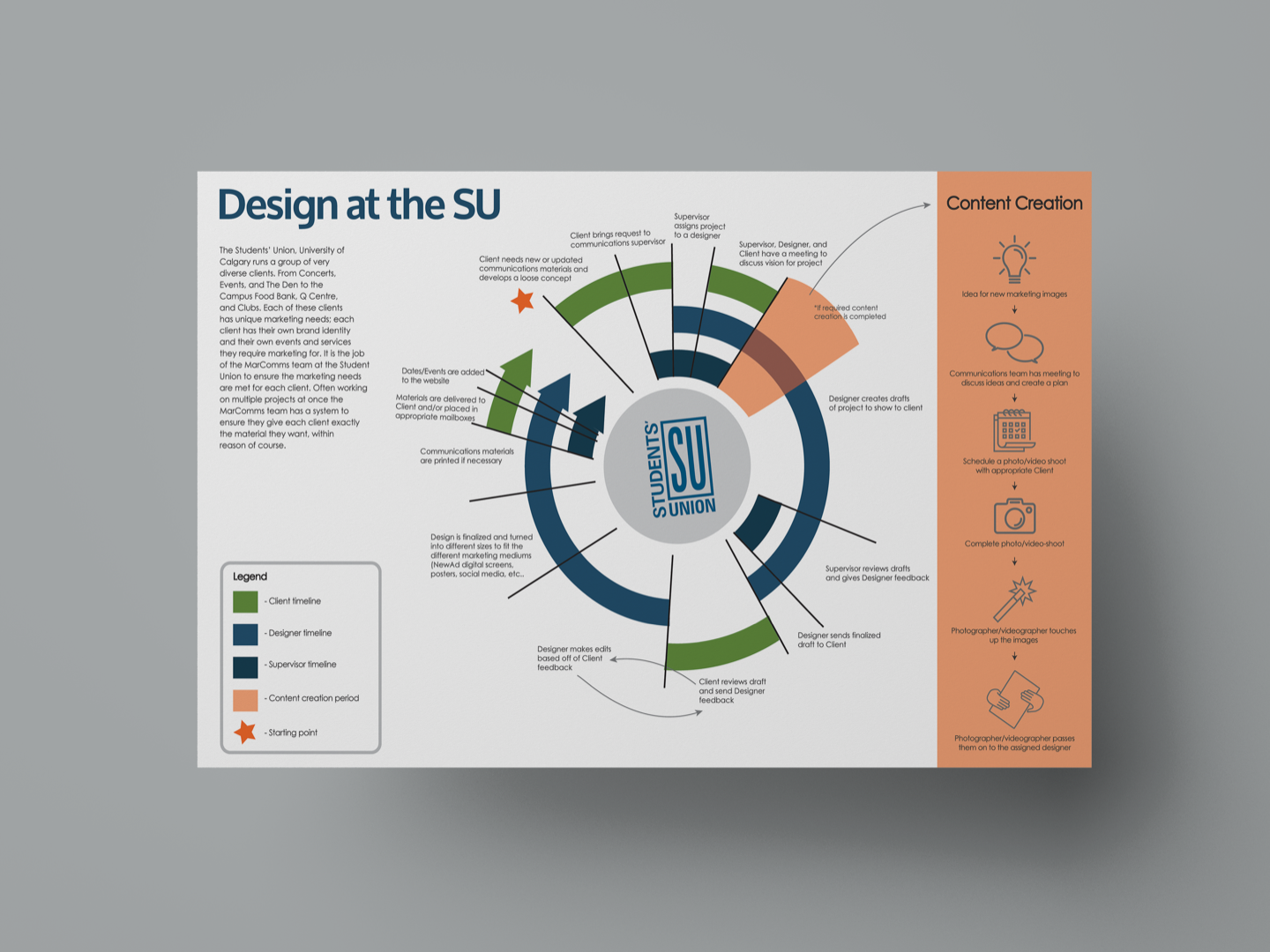 Design Process at the University of Calgary, Student Union copy@1440px